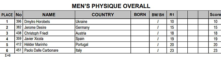 ВИДЕО - Абсолютные Чемпионы 2017 Olympia Amateur Spain
