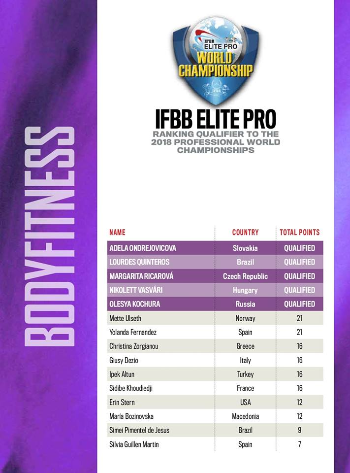 Elite PRO World Championships